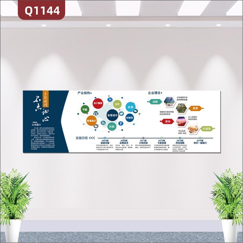 定制企业文化墙公司简介产业结构图发展历程企业理念介绍展示墙贴